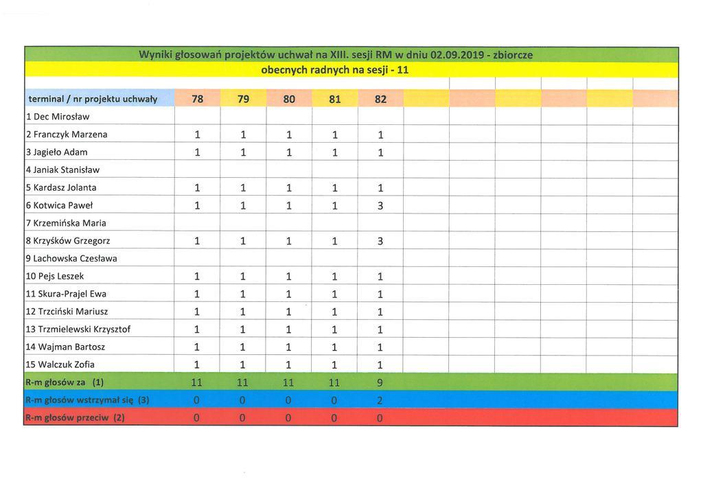 Wyniki głosowań na XIII sesji RM, w dniu 02.09.2019 r..jpeg